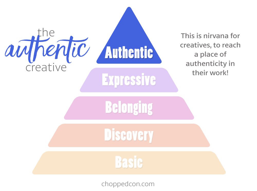 Marly's Hierarchy of Creativity: The Authentic Creative