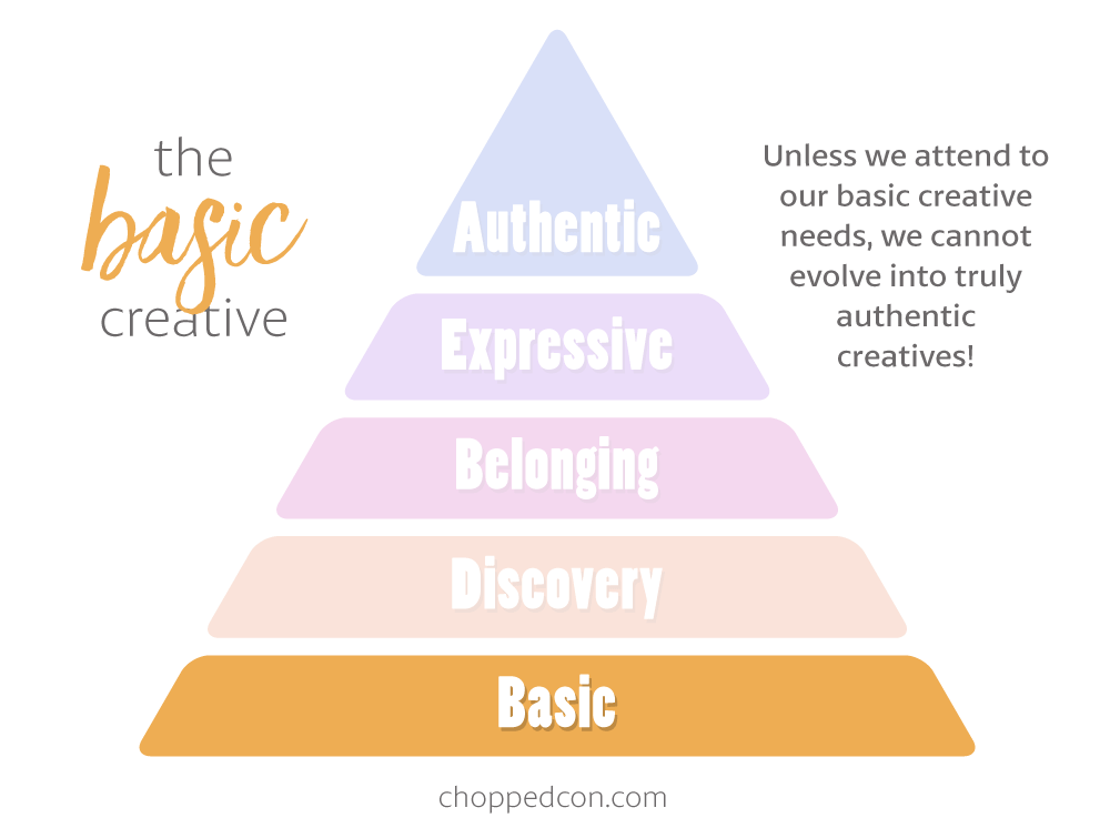 Marly's Hierarchy of Creativity: The Basic Creative
