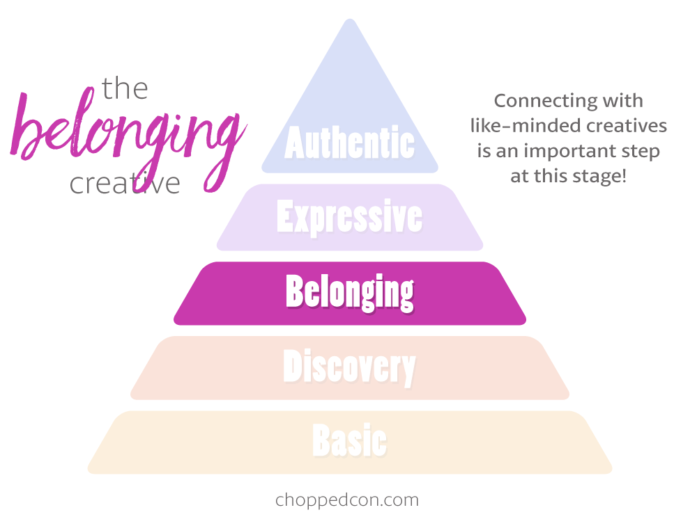Marly's Hierarchy of Creativity: The Belonging Creative