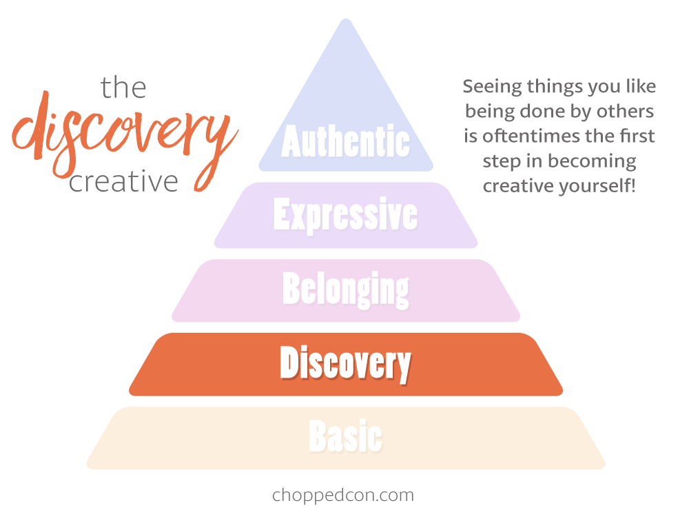 Marly's Hierarchy of Creativity: The Discovery Creative