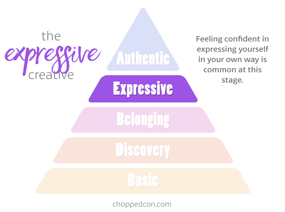 Marly's Hierarchy of Creativity: The Expressive Creative