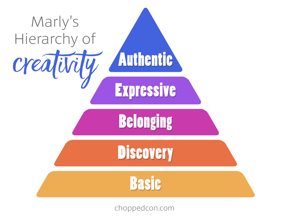 Marly's Hierarchy of Creativity. Learn how you can grown and expand your creativity, one level at a time!